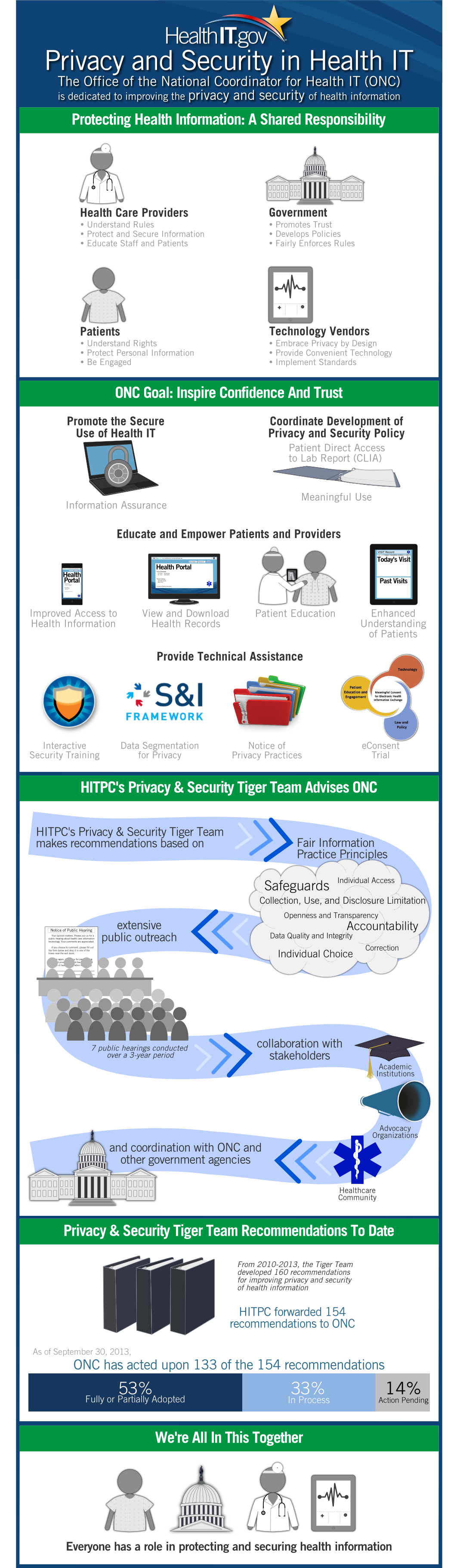 'ONC Privacy and Security Tiger Team' infographic