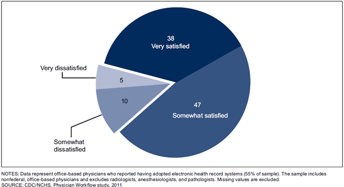 Chart: Percent distribution of electronic health record satisfaction among office-based physicians.