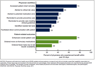 Chart: Percentage of physicians whose electronic health records provided selected benefits