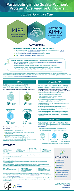 2019 QPP Participation Infographic