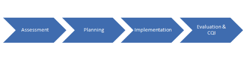 Assessment > Planning > Implementation > Evaluation & CQI