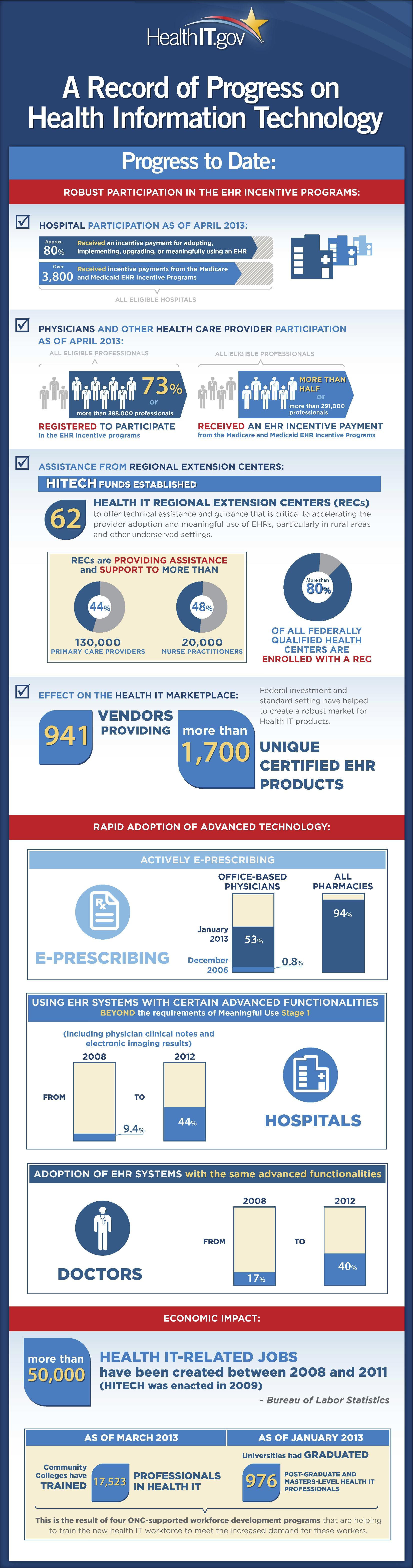 Record of Progress on Health Information Technology Infographic from ONC