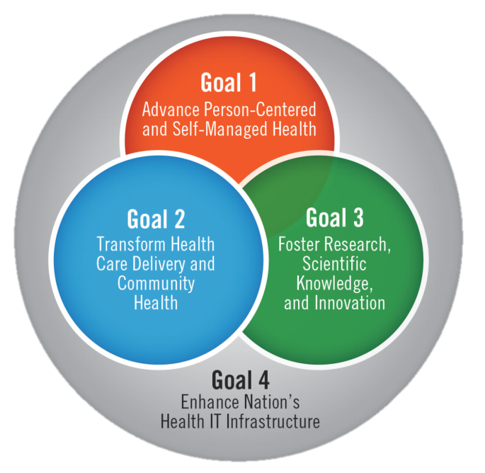 Federal Health IT Strategic Plan 2015-2020