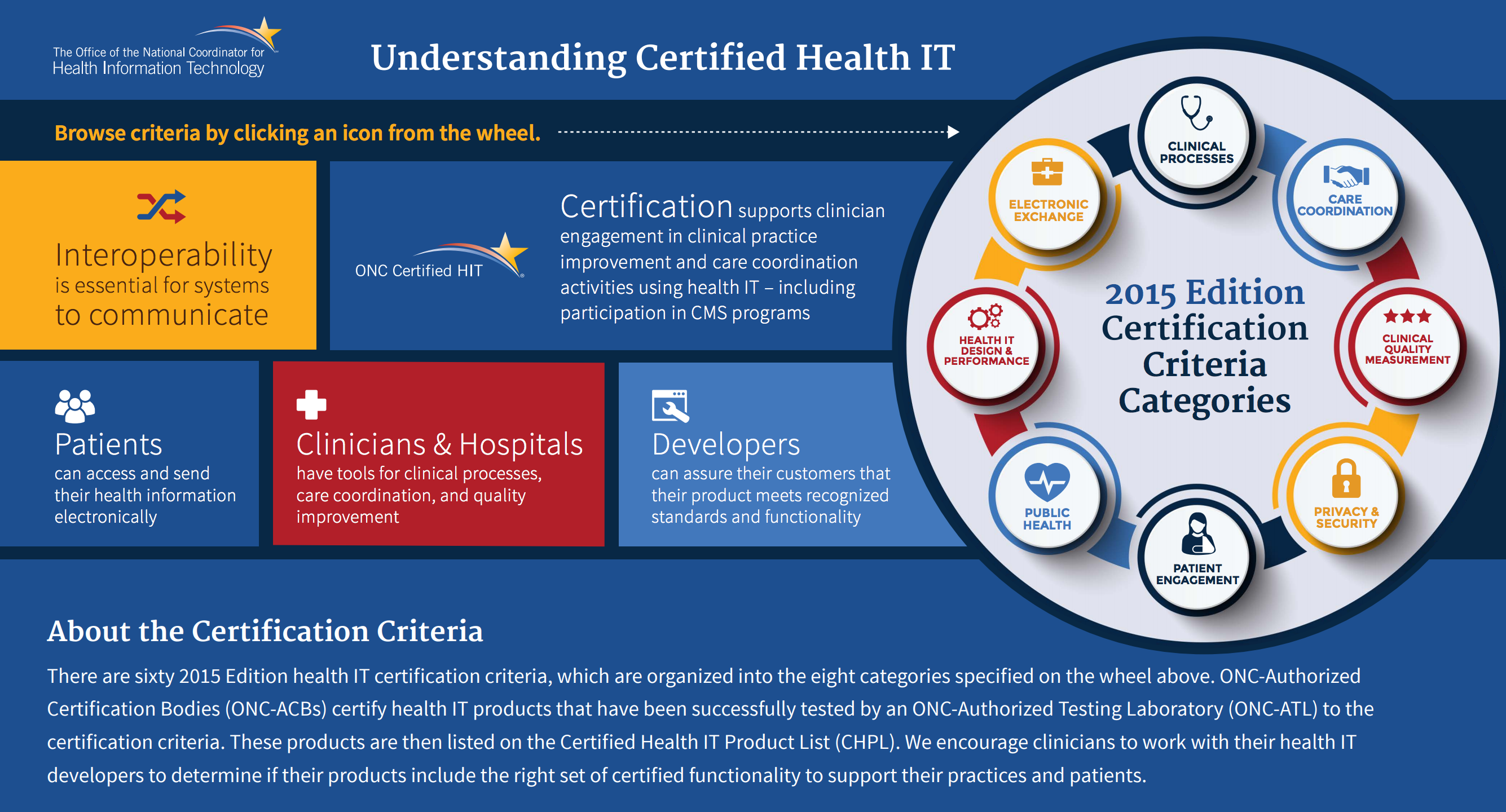 2015 edition policy researchers implementers healthit infographic screenshot xflitez Gallery