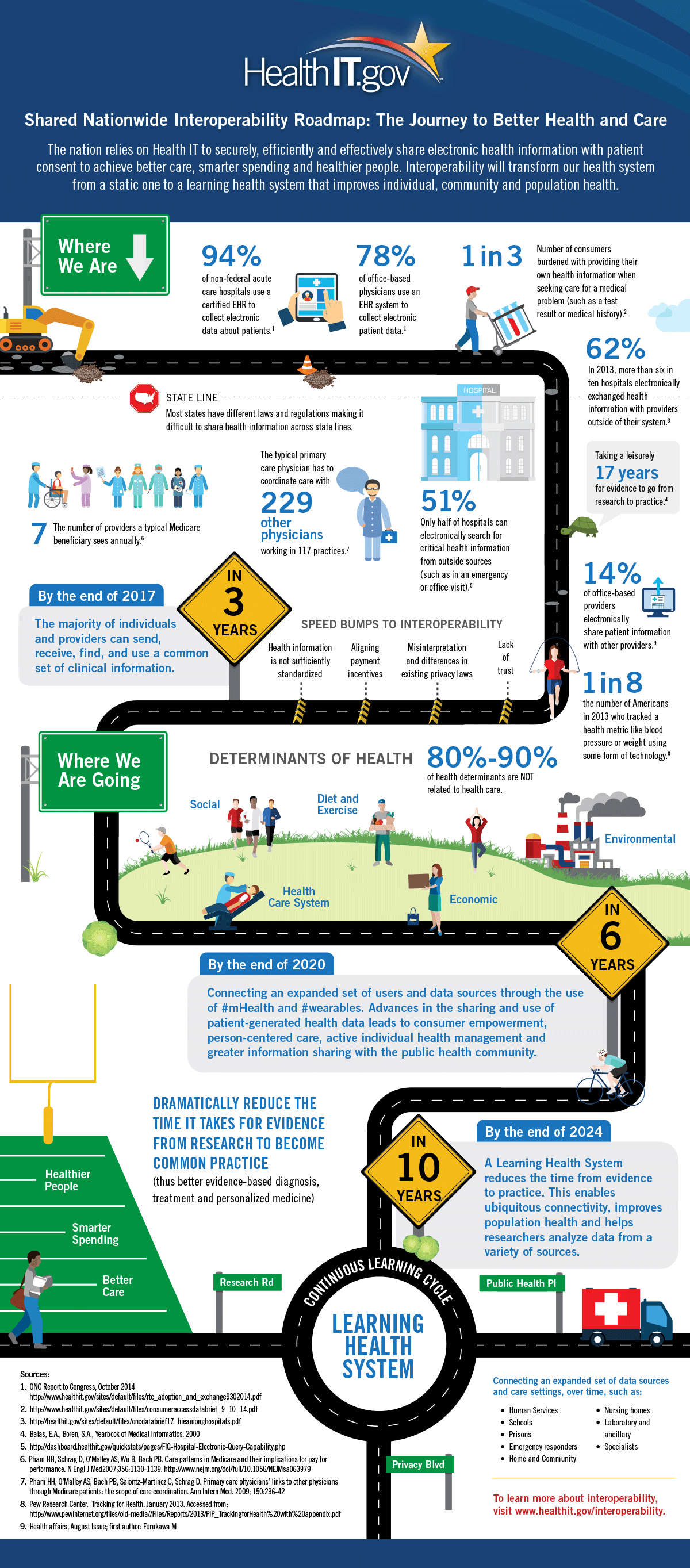'Shared Nationwide Interoperability Roadmap: The Journey to Better Health and Care' infographic