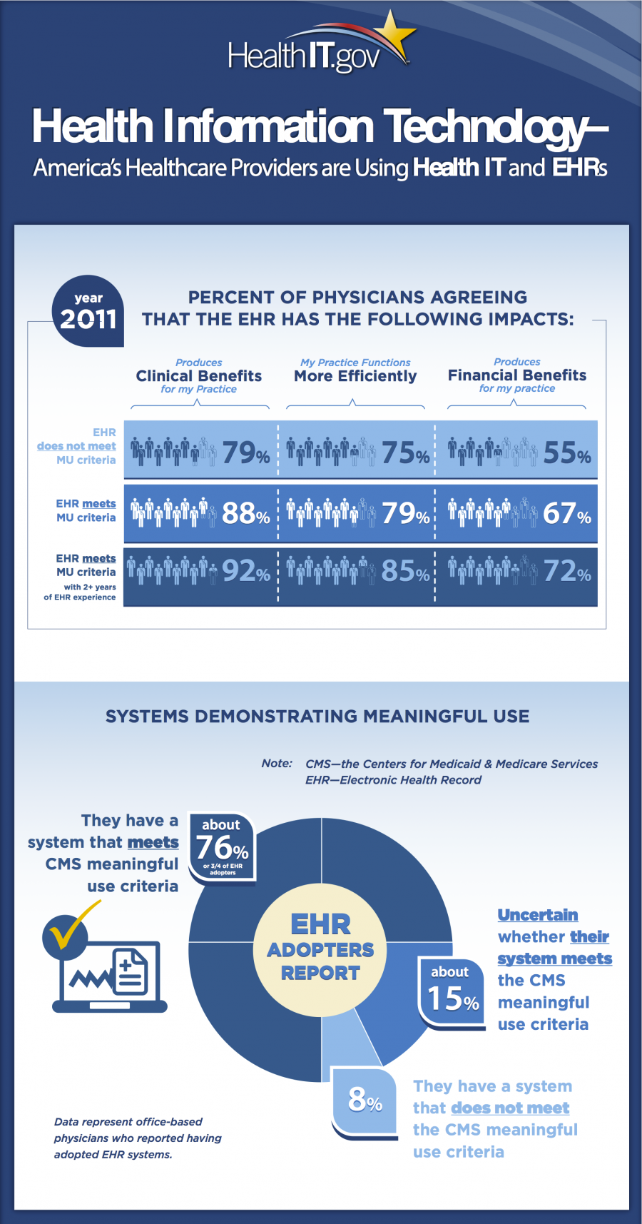 America's Healthcare Providers are Using Health IT and EHRs Infographic Image