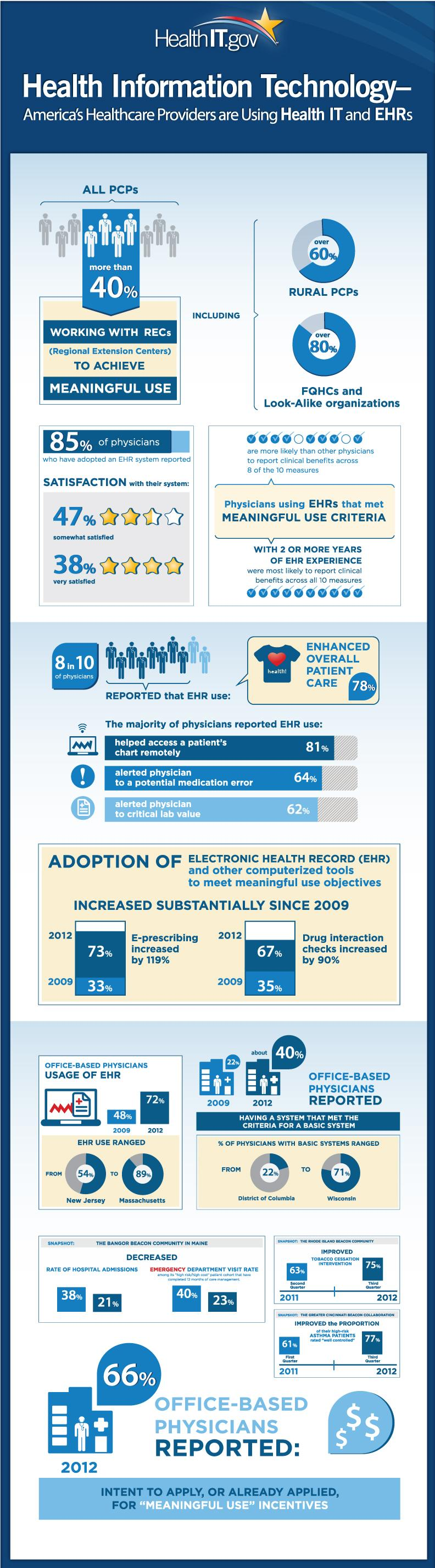 Healthcare Providers and Health Information Technology Infographic Image