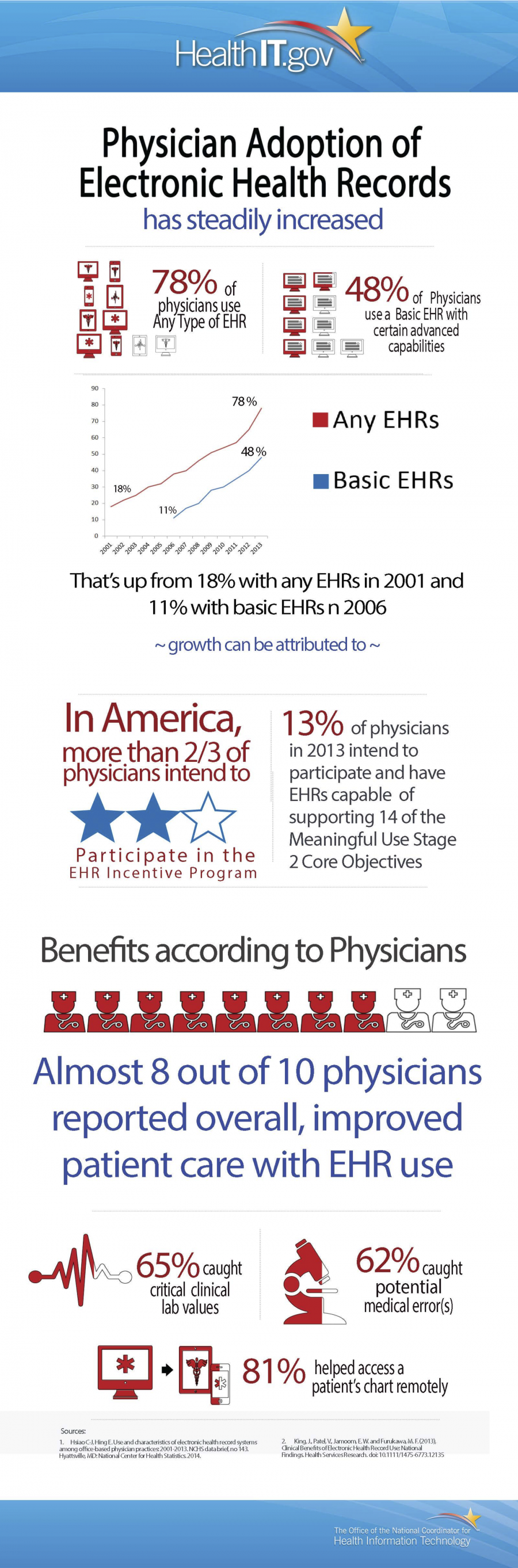 Physician Adoption of EHRs