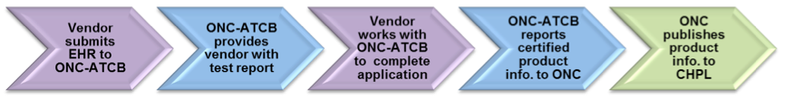 In the Temporary Certification Program, the developer/vendor submits EHR products to an ONC-ATCB. The ONC-ATCB then provides the vendor/developer with a test report. The vendor/developer then coordinates with the ONC-ATCB to complete an EHR certification application and agreement. Once the product successfully passes testing and achieves certification, the ONC-ATCB reports the certified product information to ONC. ONC then publishes the certified EHR technology to the Certified Health IT Product List (CHPL).