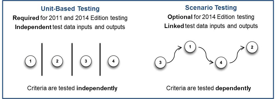 unit-based testing criteria are tested independently, scenario-based testing criteria are tested dependently