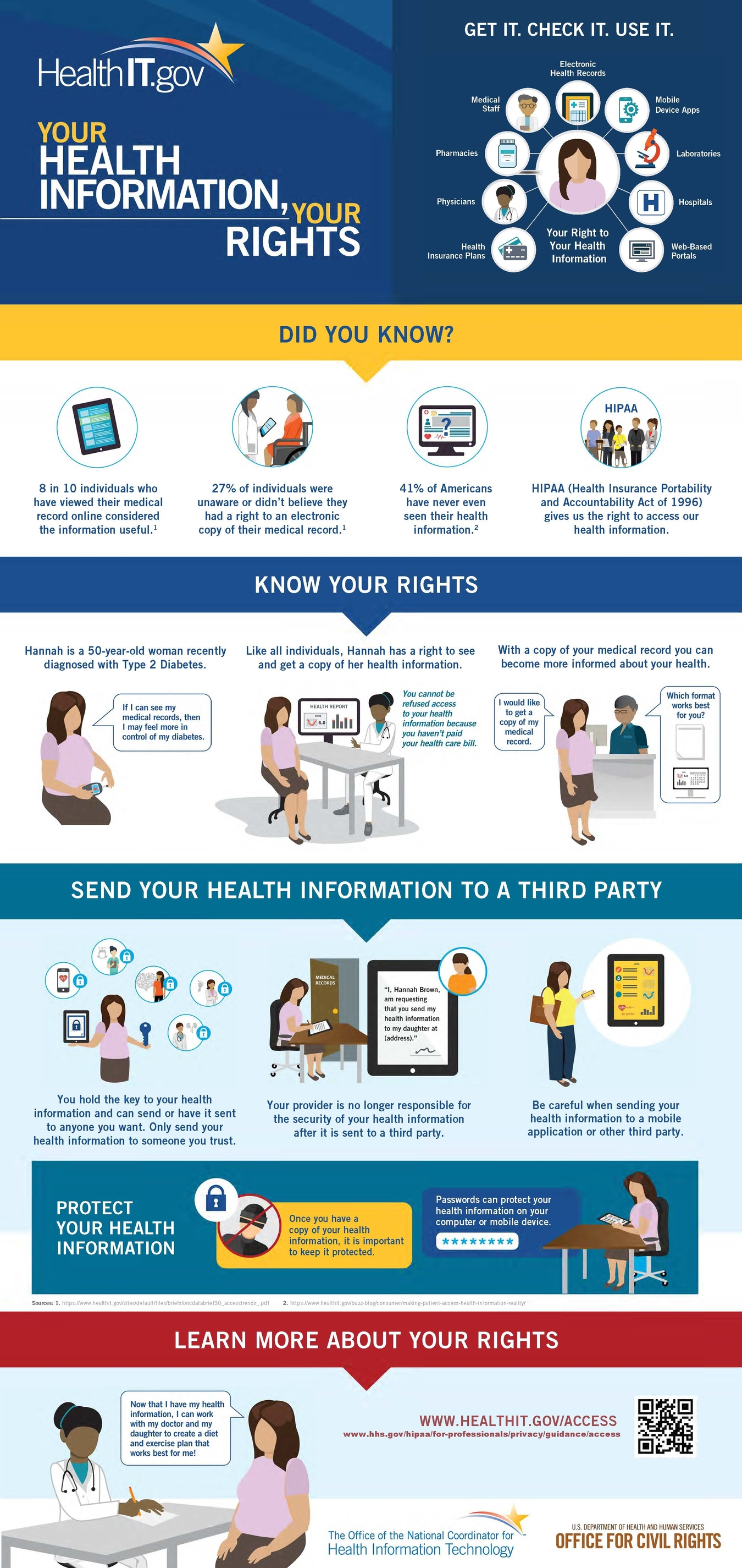 This infographic, titled Your Health Information, Your Rights, was created by the Office of the National Coordinator for Health Information Technology and the U. S. Department of Health and Human Services Office for Civil Rights.  The infographic includes facts pertaining to an individual's right to accessing their medical records, a demonstration of how to obtain medical records and tips for protecting health information.
